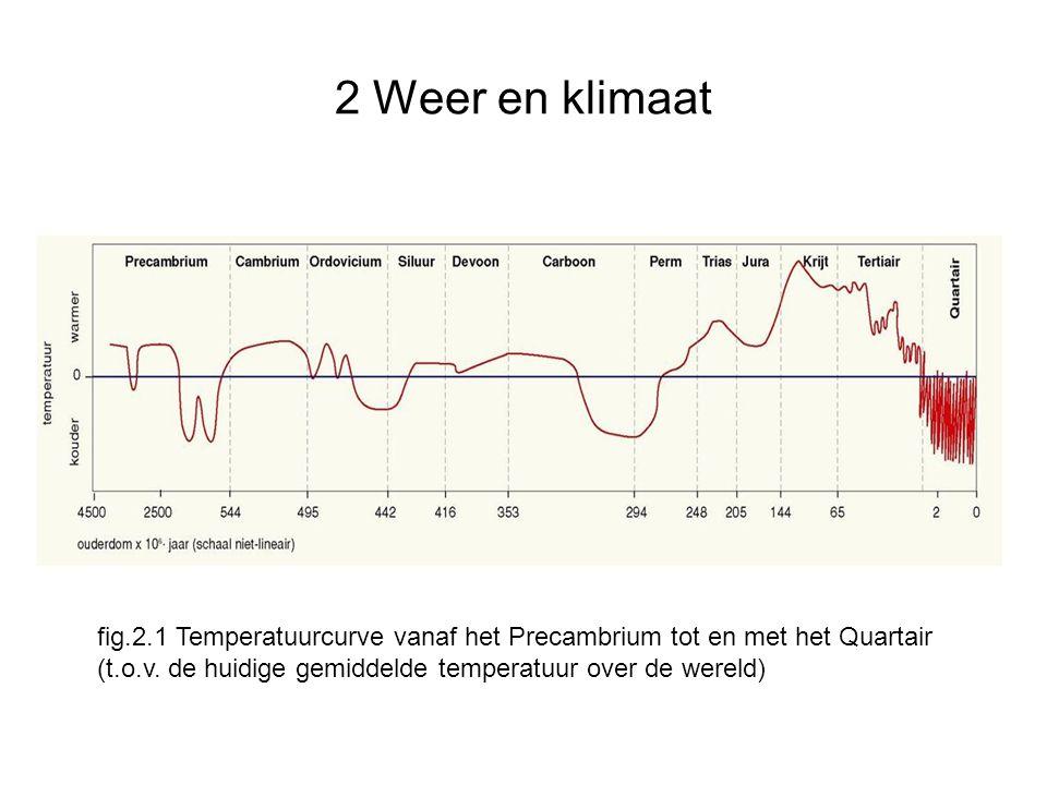 2 Weer en klimaat fig.2.1 Temperatuurcurve vanaf het Precambrium tot en met het Quartair.