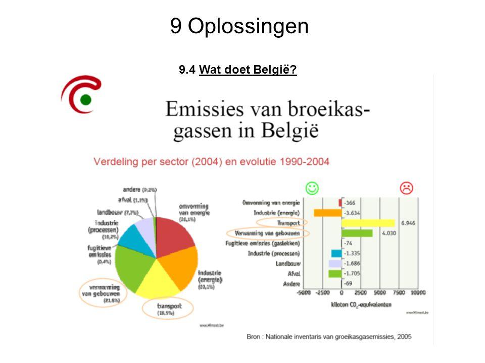 9 Oplossingen 9.4 Wat doet België