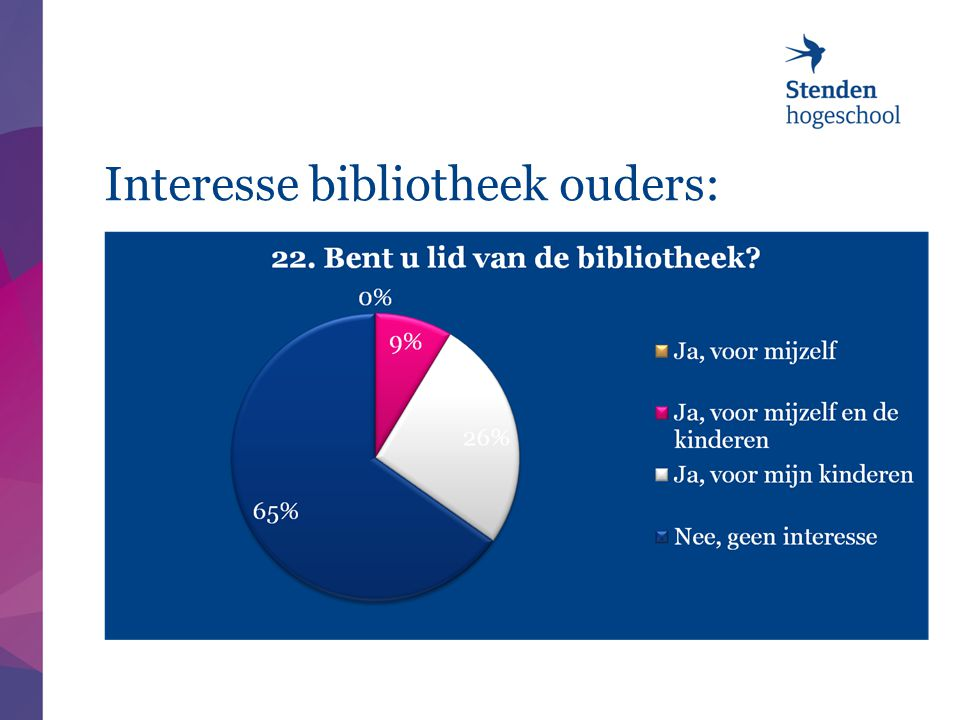Interesse bibliotheek ouders: