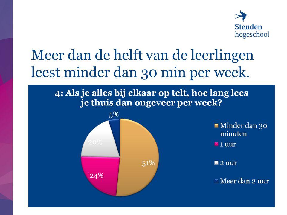 Meer dan de helft van de leerlingen leest minder dan 30 min per week.