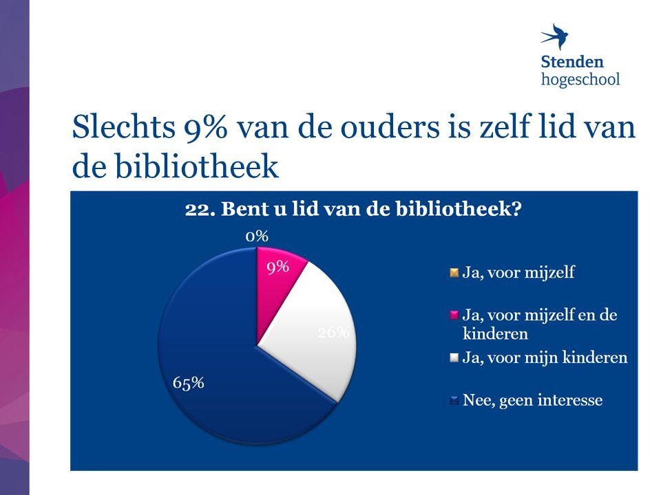 Slechts 9% van de ouders is zelf lid van de bibliotheek