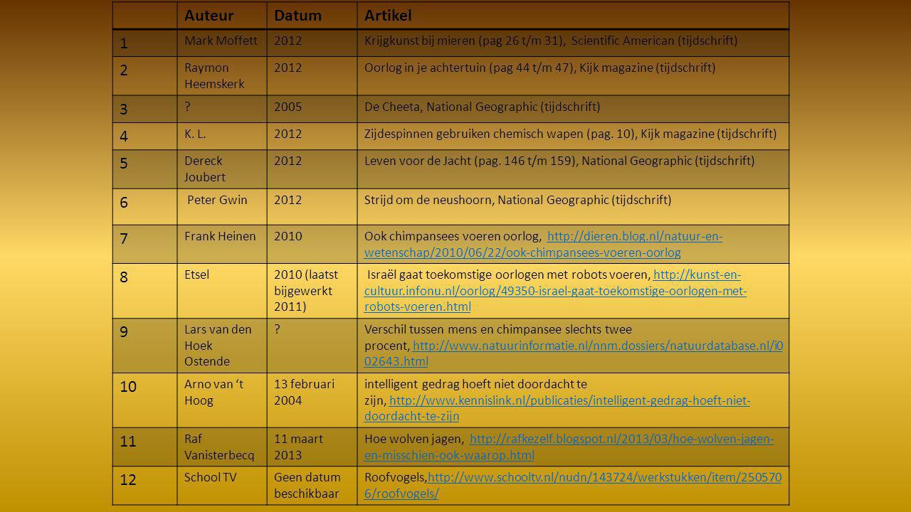 Auteur Datum Artikel 1 2 3 4 5 6 7 8 9 10 11 12 Mark Moffett 2012