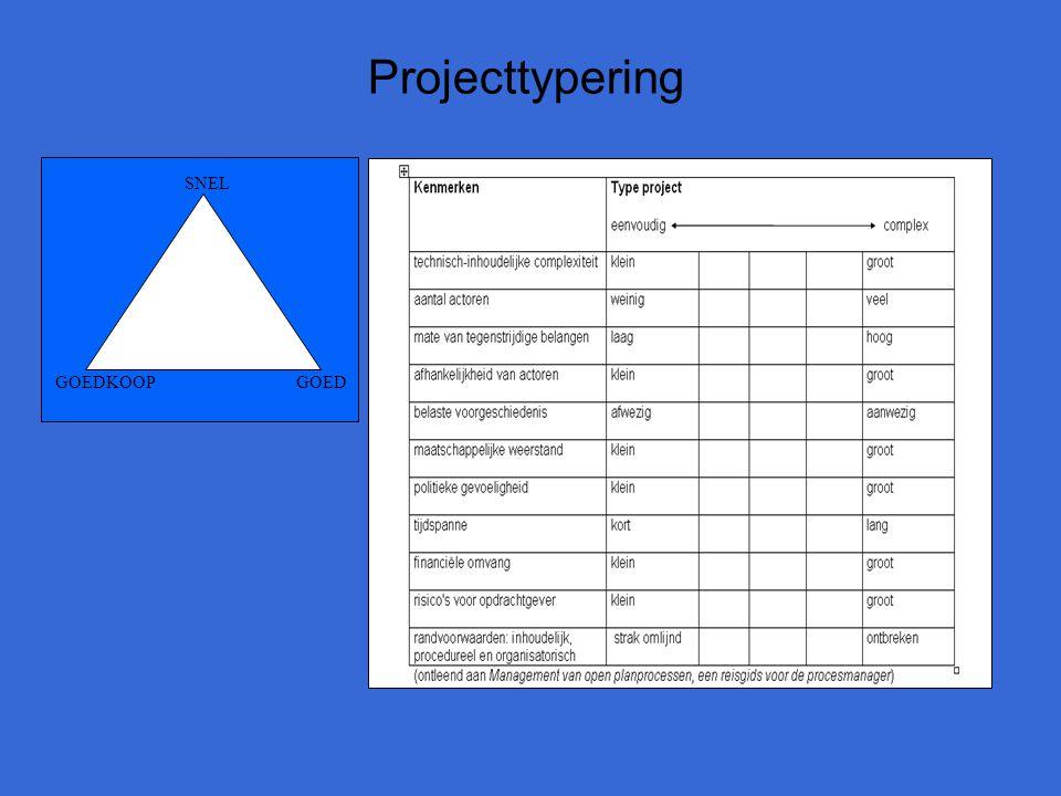 Projecttypering SNEL GOEDKOOP GOED