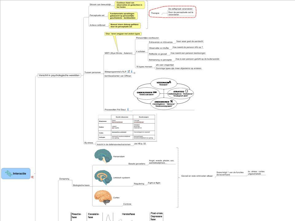 Traject vb : Inzicht - interactie