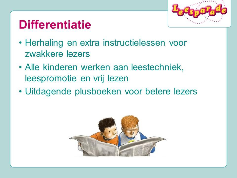 Differentiatie Herhaling en extra instructielessen voor zwakkere lezers. Alle kinderen werken aan leestechniek, leespromotie en vrij lezen.