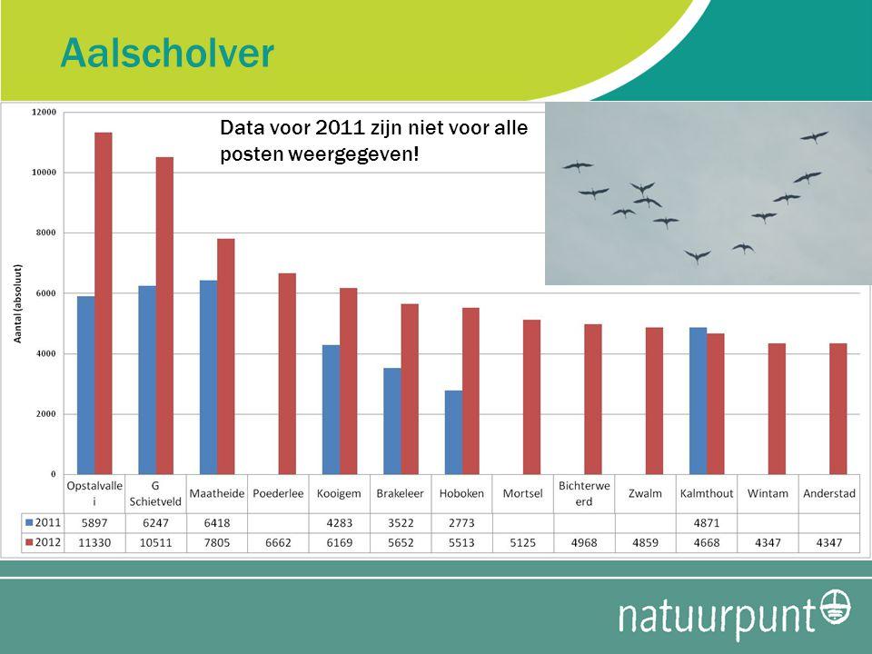 Aalscholver Data voor 2011 zijn niet voor alle posten weergegeven!
