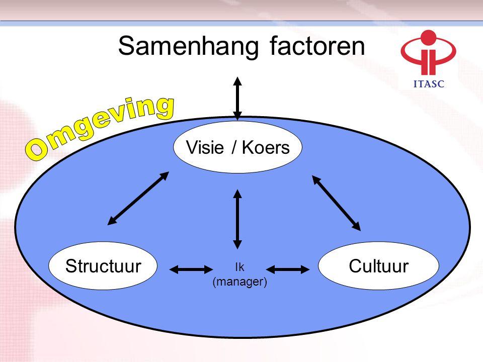 Samenhang factoren Omgeving Visie / Koers Structuur Cultuur Ik