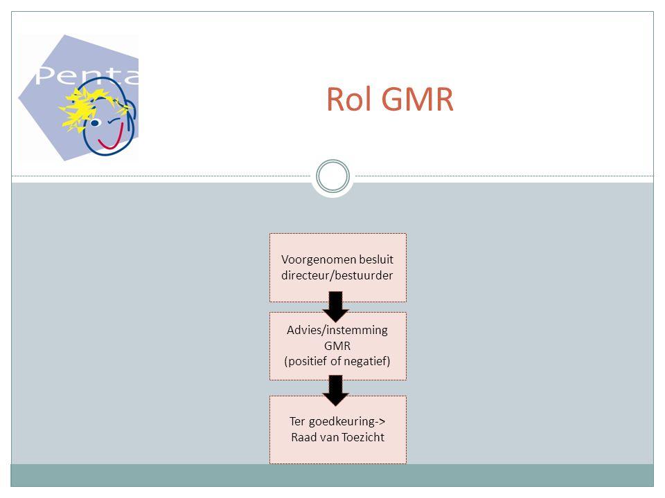 Rol GMR Voorgenomen besluit directeur/bestuurder Advies/instemming GMR