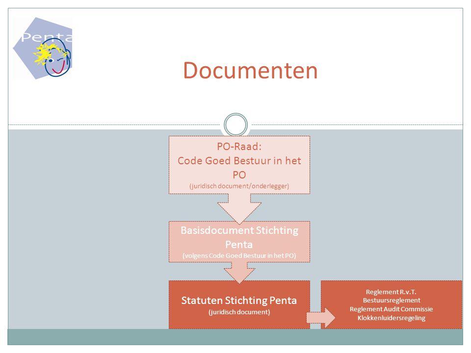 Documenten PO-Raad: Code Goed Bestuur in het PO