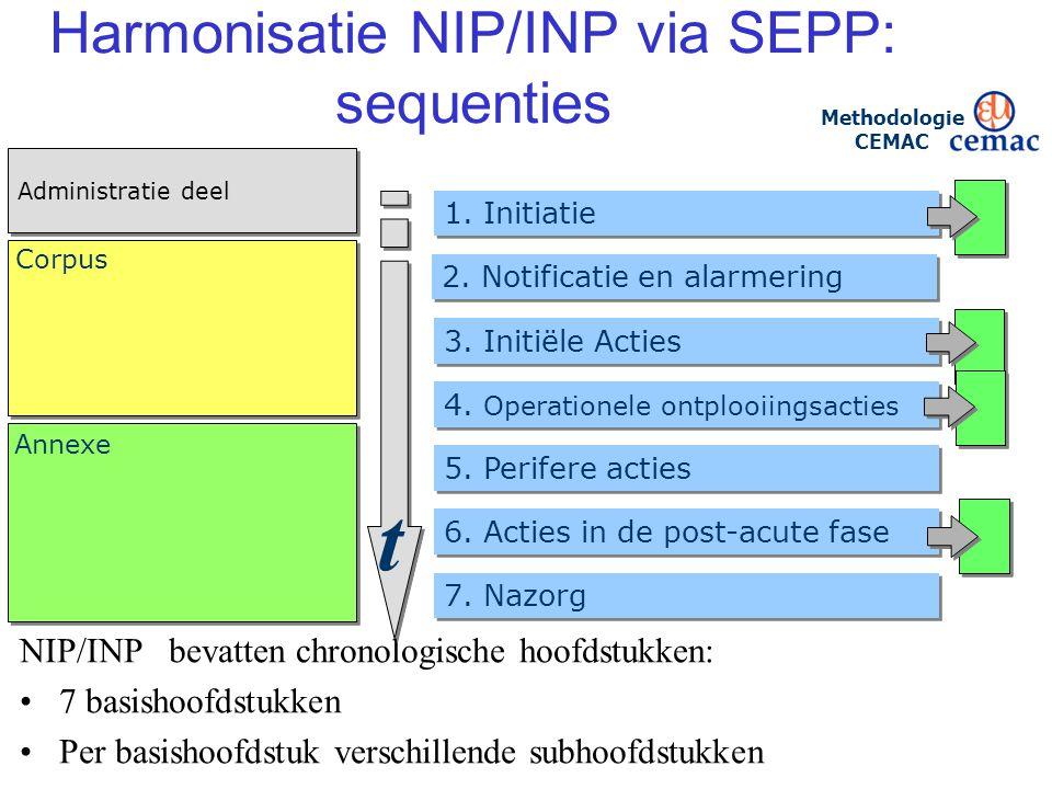 Harmonisatie NIP/INP via SEPP: sequenties