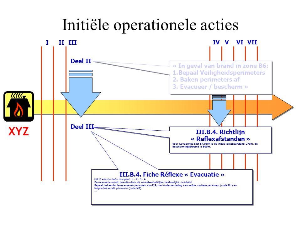 Initiële operationele acties
