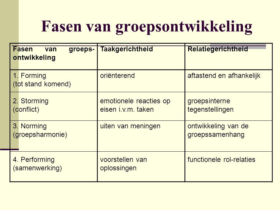 Fasen van groepsontwikkeling