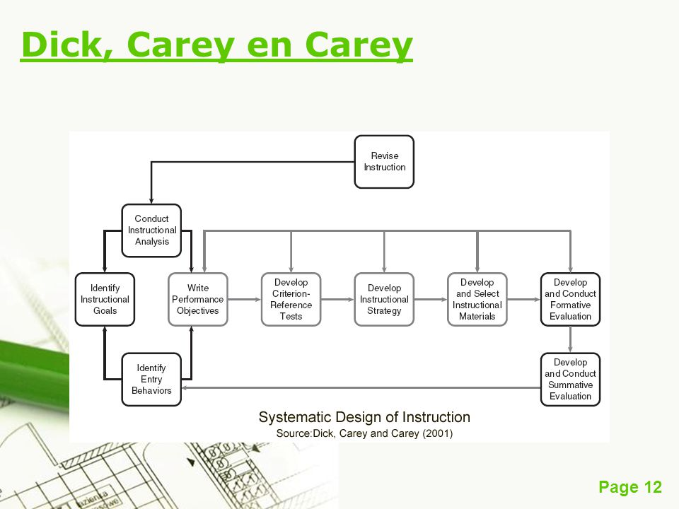 Dick, Carey en Carey