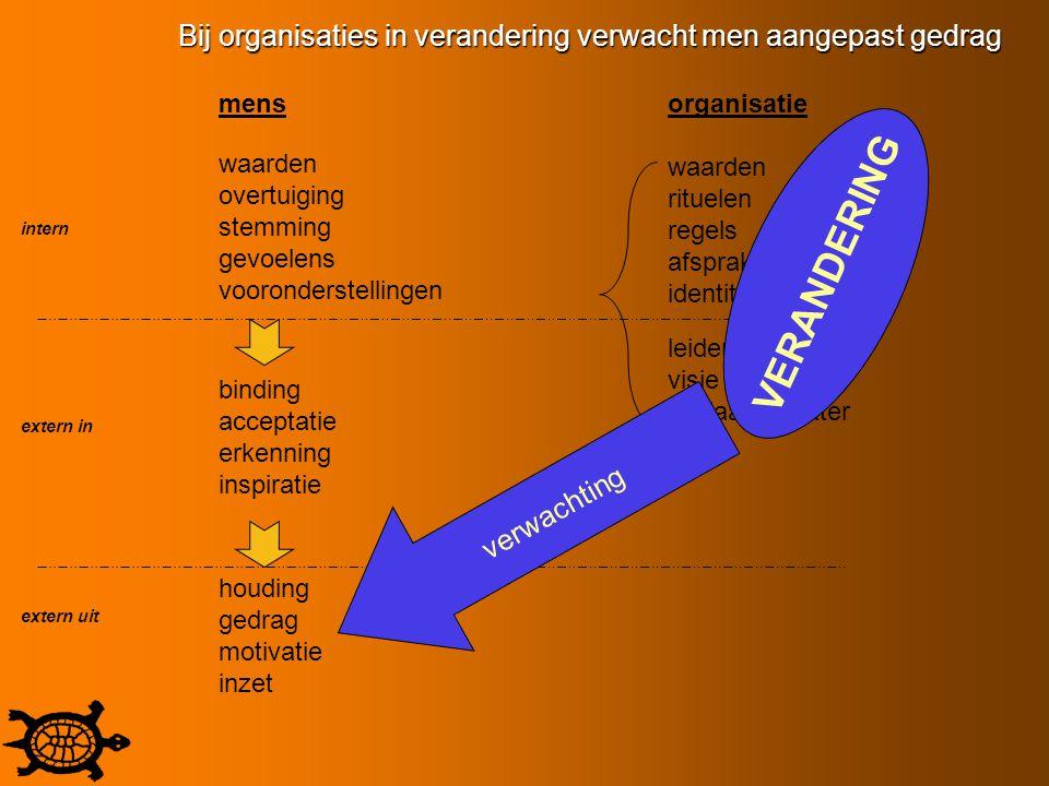 Bij organisaties in verandering verwacht men aangepast gedrag