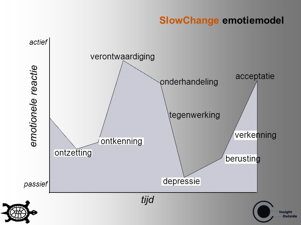 SlowChange emotiemodel