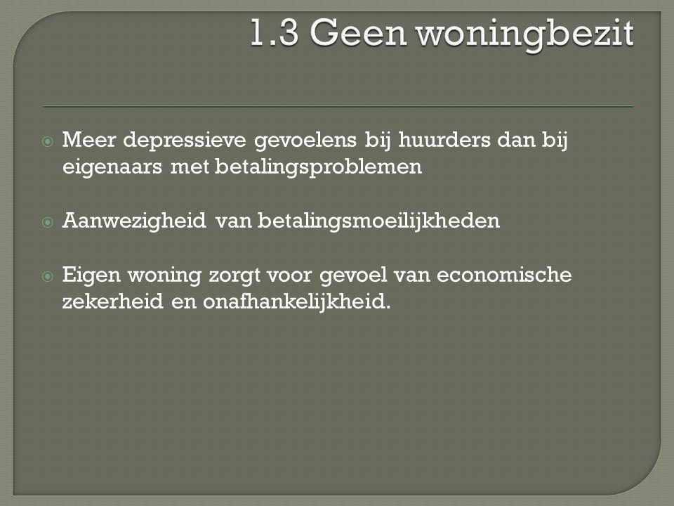 1.3 Geen woningbezit Meer depressieve gevoelens bij huurders dan bij eigenaars met betalingsproblemen.
