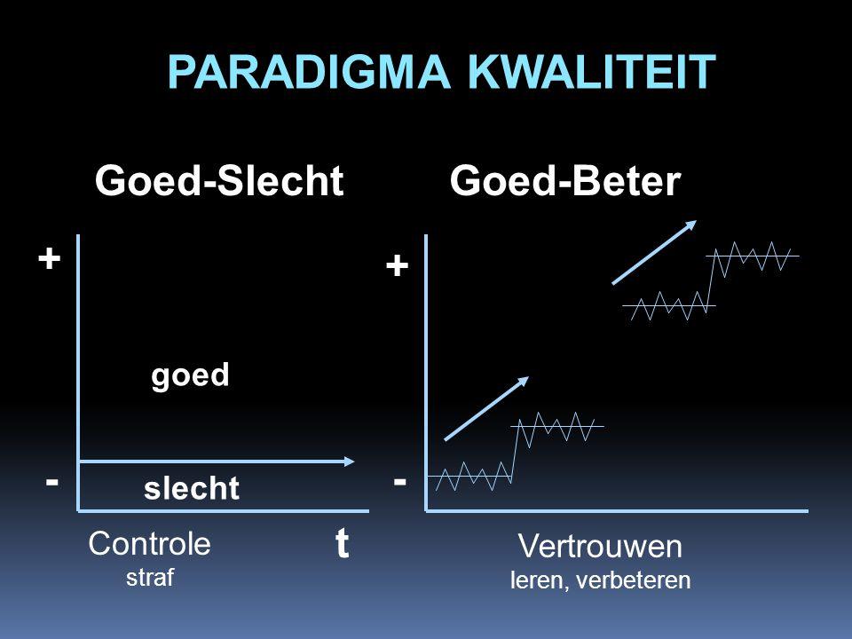 PARADIGMA KWALITEIT Goed-Slecht - Goed-Beter + + - t goed slecht