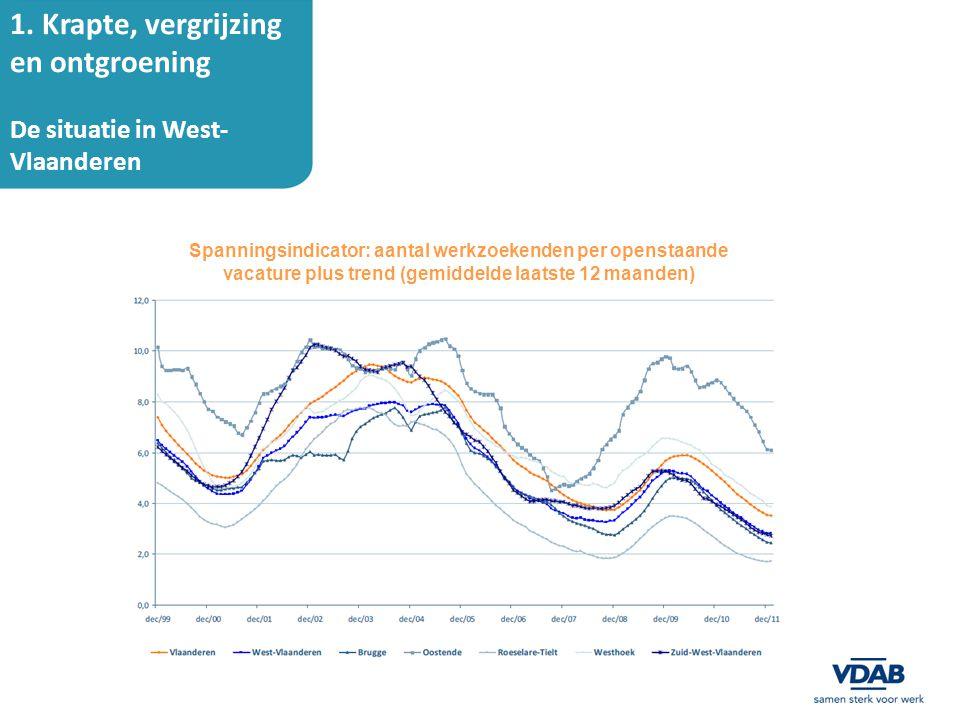 1. Krapte, vergrijzing en ontgroening De situatie in West-Vlaanderen