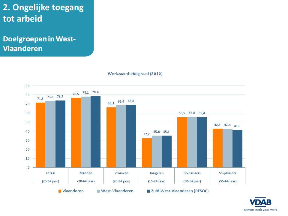 2. Ongelijke toegang tot arbeid Doelgroepen in West-Vlaanderen