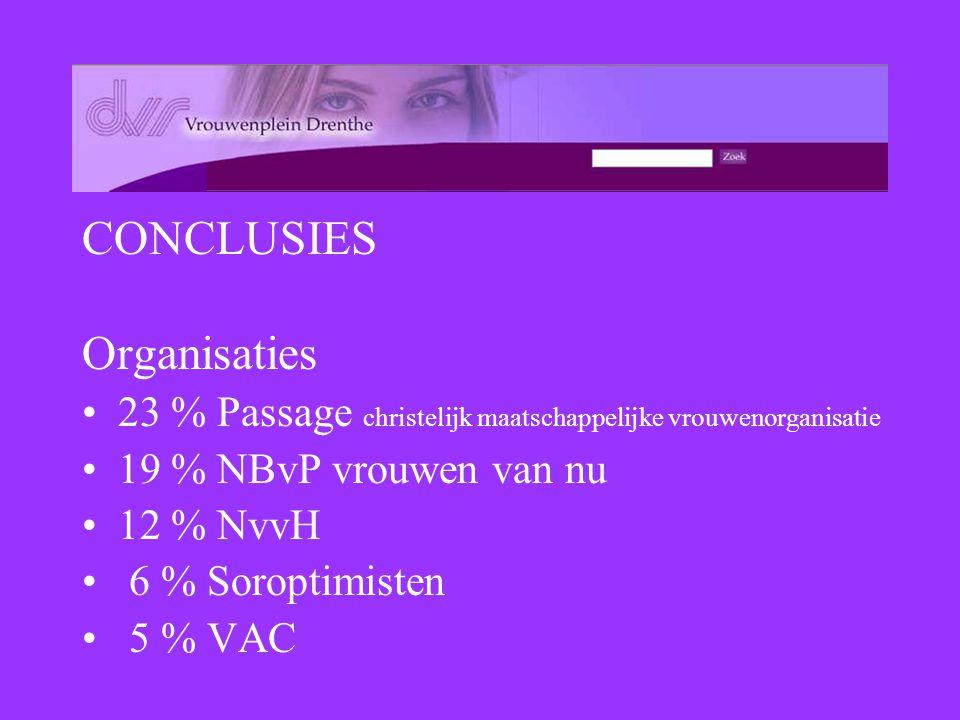 CONCLUSIES Organisaties