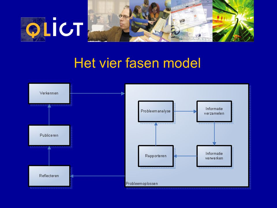 Het vier fasen model