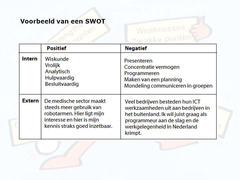 Voorbeeld van een SWOT