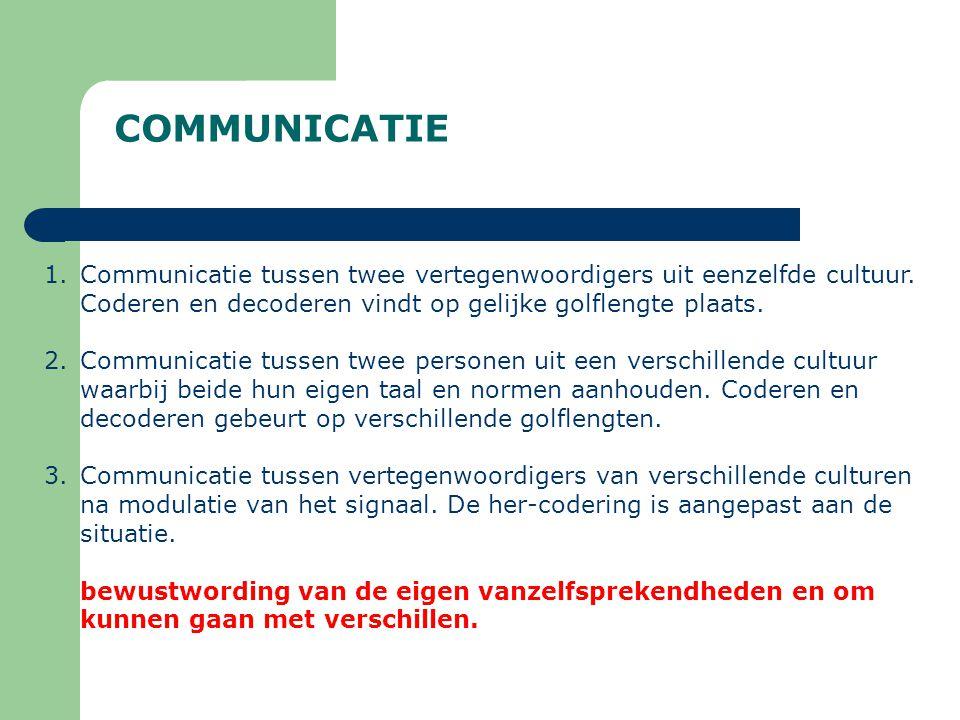 COMMUNICATIE Communicatie tussen twee vertegenwoordigers uit eenzelfde cultuur. Coderen en decoderen vindt op gelijke golflengte plaats.