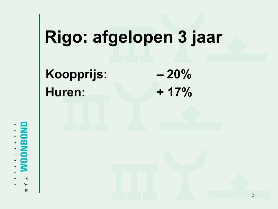 Rigo: afgelopen 3 jaar Koopprijs: – 20% Huren: + 17%