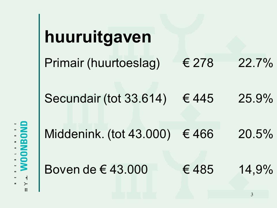 huuruitgaven Primair (huurtoeslag) € 278 22.7%