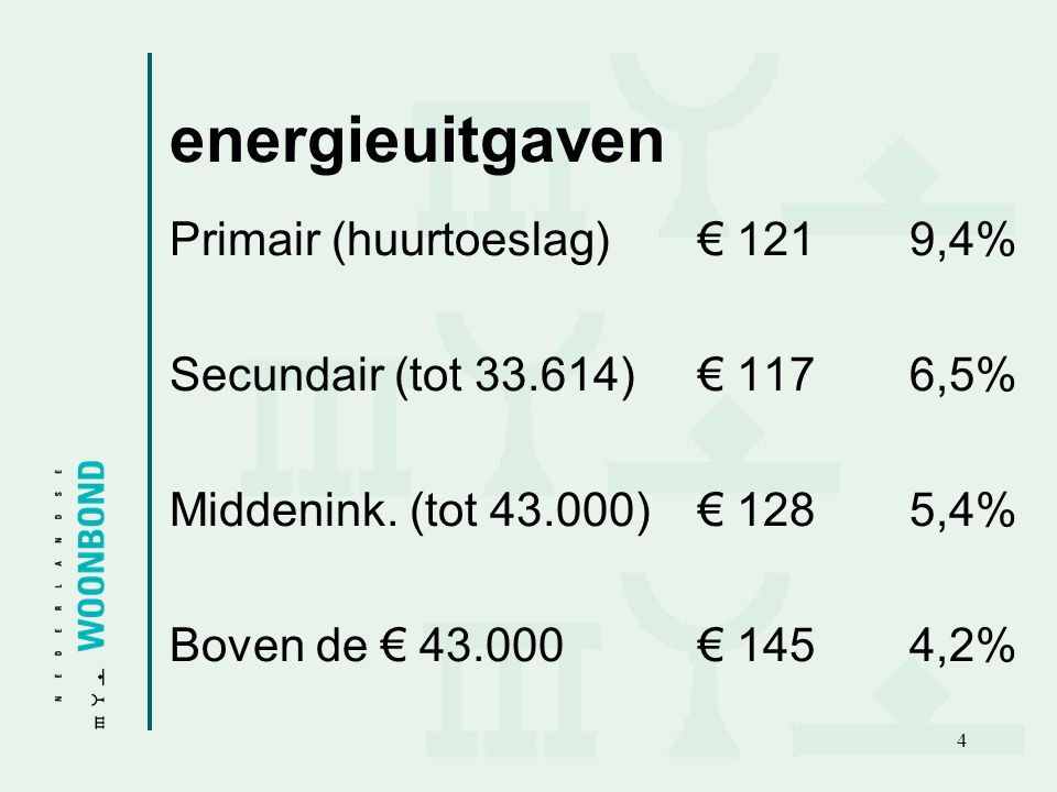 energieuitgaven Primair (huurtoeslag) € 121 9,4%