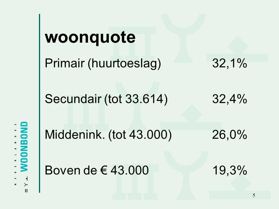 woonquote Primair (huurtoeslag) 32,1% Secundair (tot 33.614) 32,4%