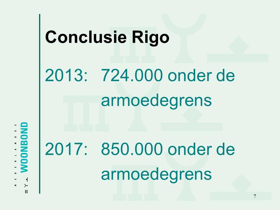 Conclusie Rigo 2013: 724.000 onder de armoedegrens 2017: 850.000 onder de