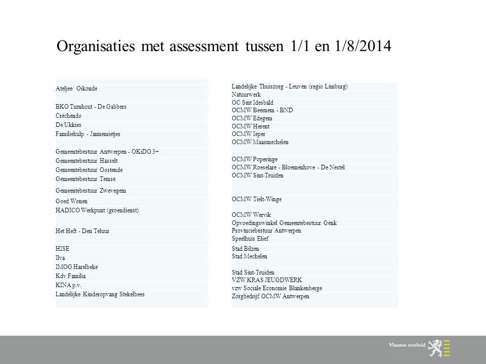 Organisaties met assessment tussen 1/1 en 1/8/2014
