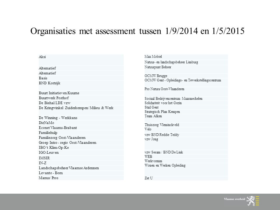 Organisaties met assessment tussen 1/9/2014 en 1/5/2015