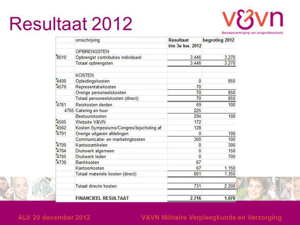 Resultaat 2012 ALV 20 december 2012