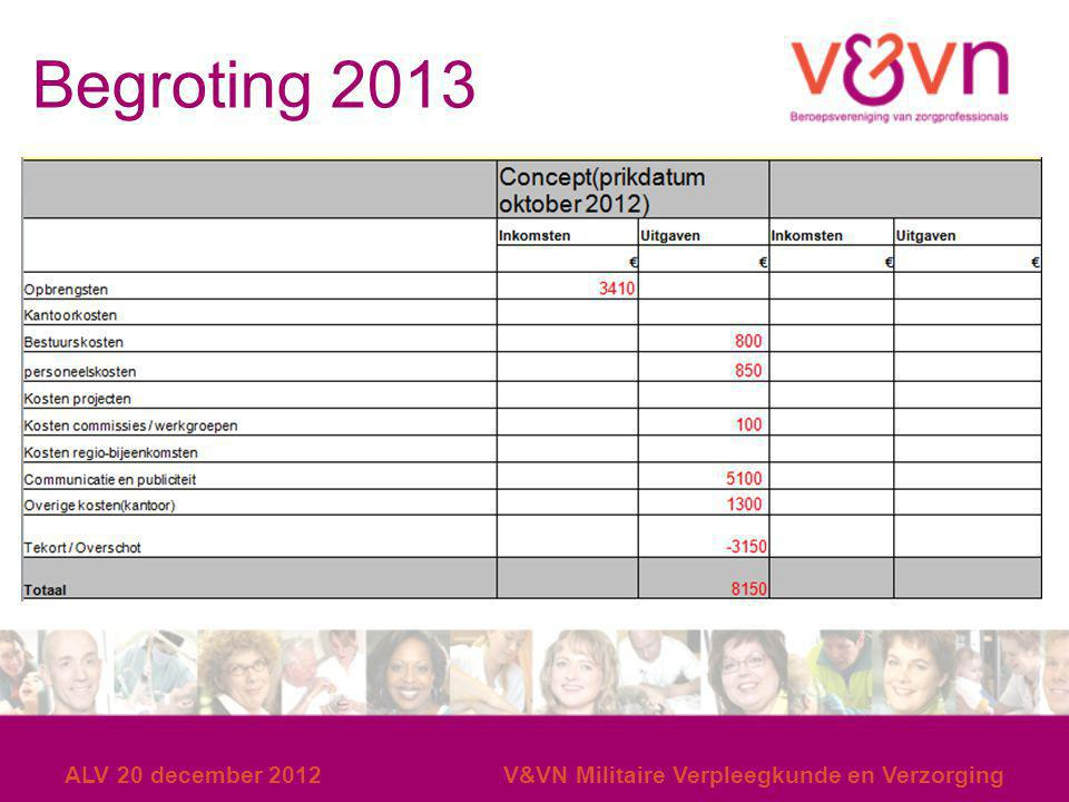Begroting 2013 ALV 20 december 2012