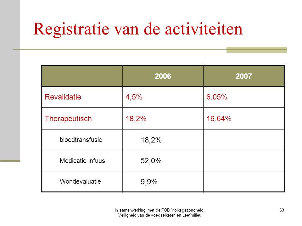 Registratie van de activiteiten