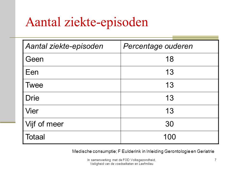 Aantal ziekte-episoden
