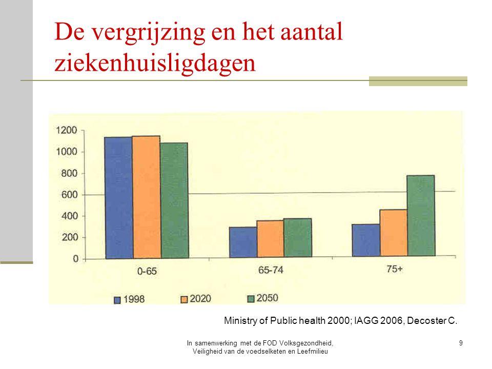De vergrijzing en het aantal ziekenhuisligdagen