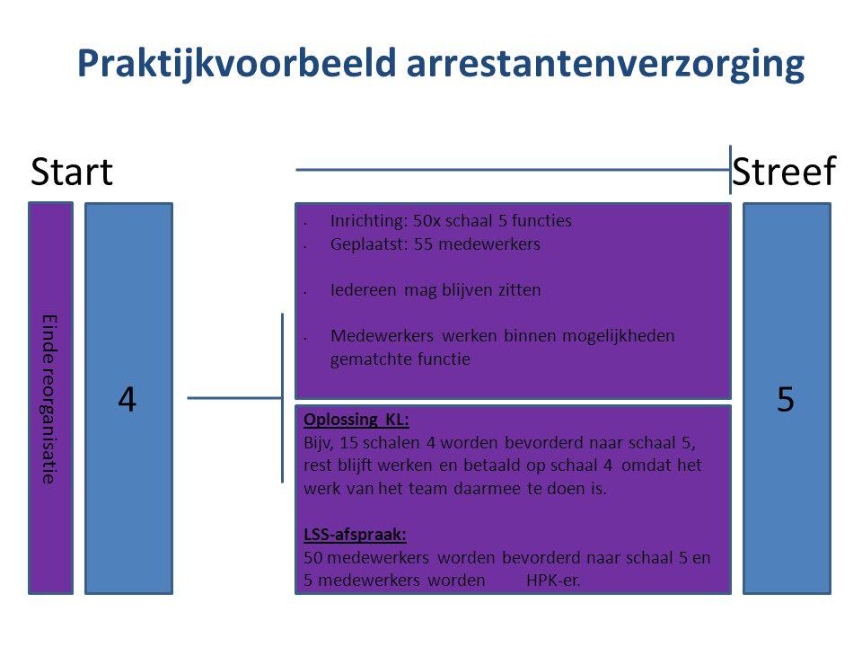 Praktijkvoorbeeld arrestantenverzorging