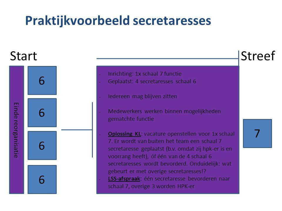 Praktijkvoorbeeld secretaresses