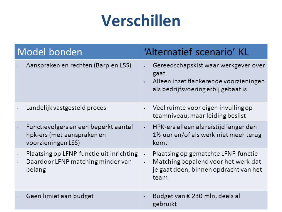 Verschillen Model bonden 'Alternatief scenario' KL