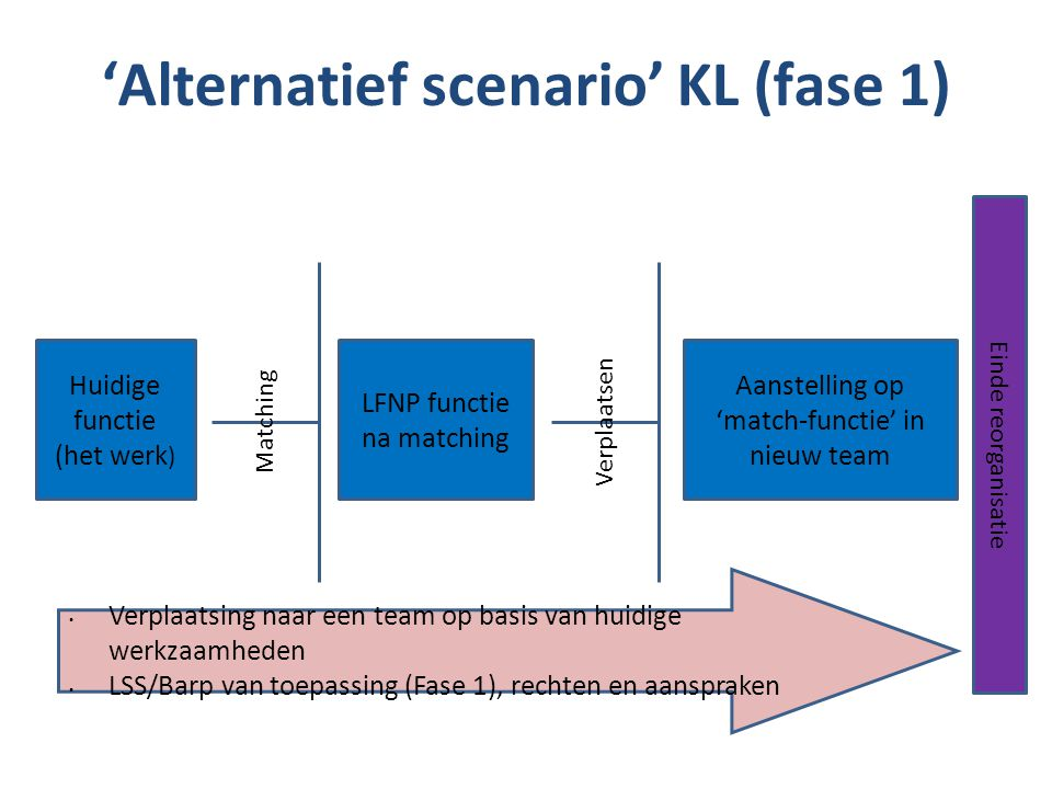 'Alternatief scenario' KL (fase 1)