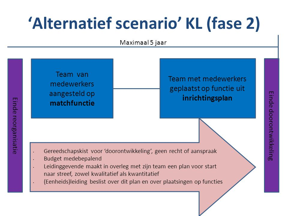 'Alternatief scenario' KL (fase 2)