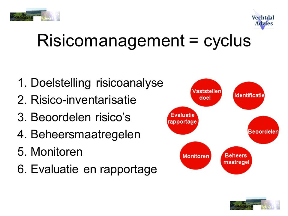 Risicomanagement = cyclus