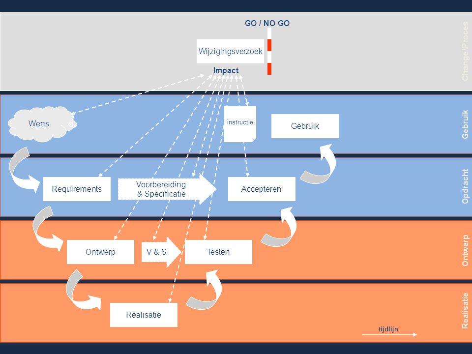GO / NO GO Change \Proces Impact Gebruik Opdracht Ontwerp Realisatie