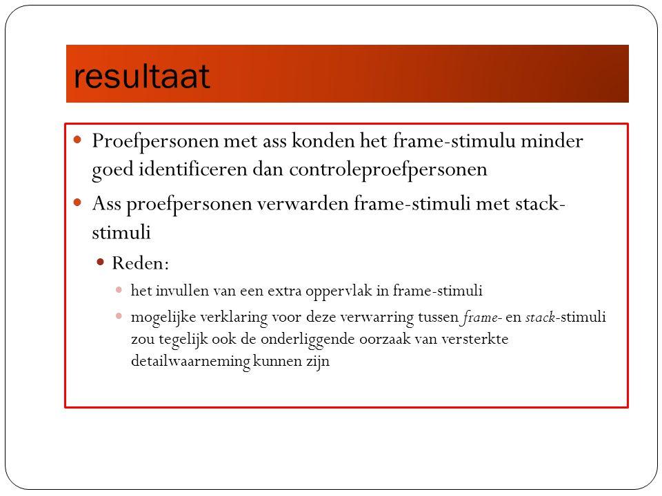 resultaat Proefpersonen met ass konden het frame-stimulu minder goed identificeren dan controleproefpersonen.