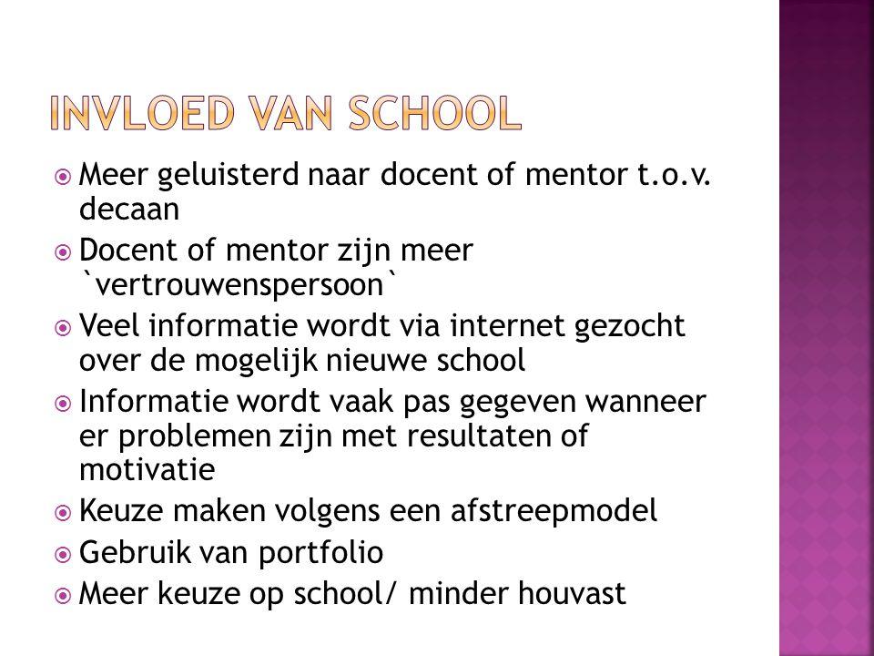 Invloed van school Meer geluisterd naar docent of mentor t.o.v. decaan