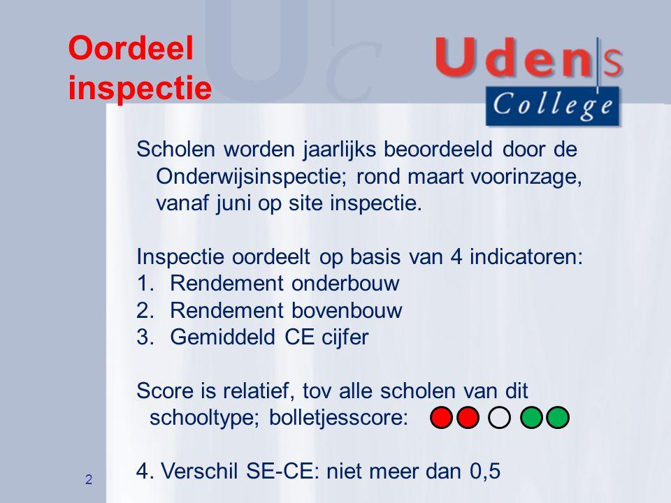 Oordeel inspectie Scholen worden jaarlijks beoordeeld door de Onderwijsinspectie; rond maart voorinzage, vanaf juni op site inspectie.
