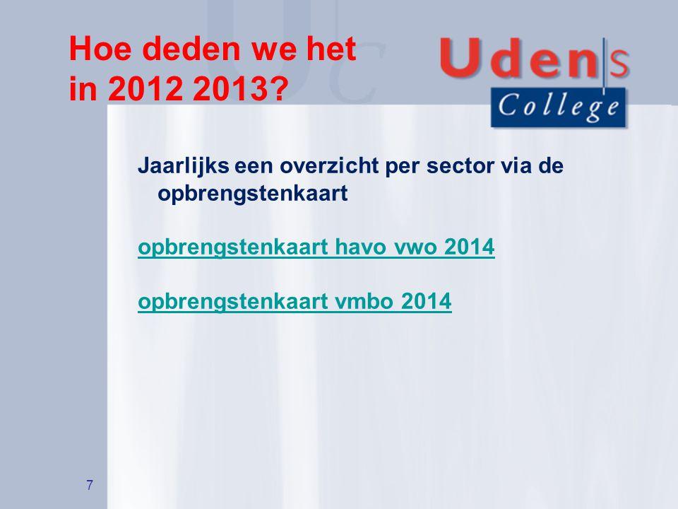 Hoe deden we het in 2012 2013 Jaarlijks een overzicht per sector via de opbrengstenkaart. opbrengstenkaart havo vwo 2014.
